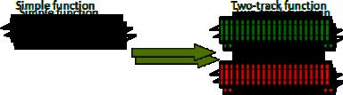 Recipe Railway MapAdapter2