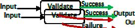 Recipe Validation Paths