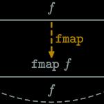 Функтор в JavaScript